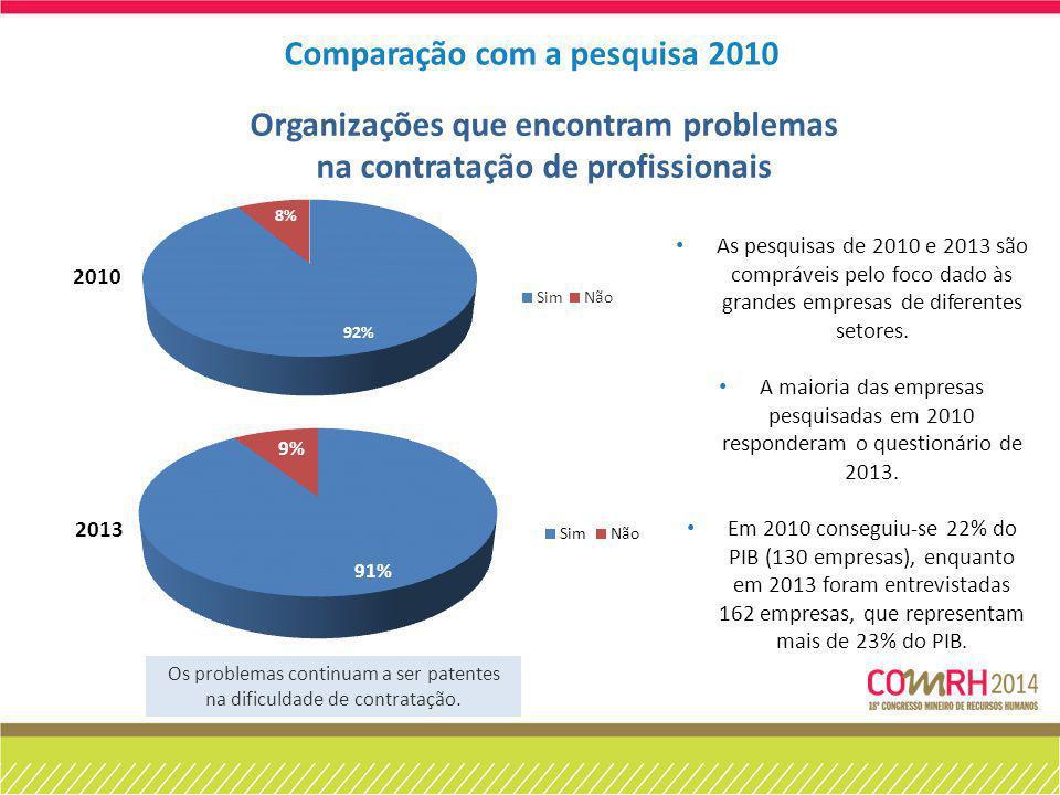 Comparação com a pesquisa 2010