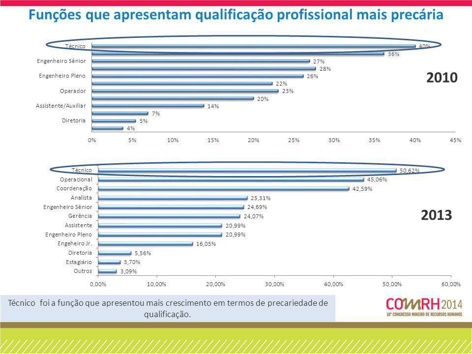 Funções que apresentam qualificação profissional mais precária