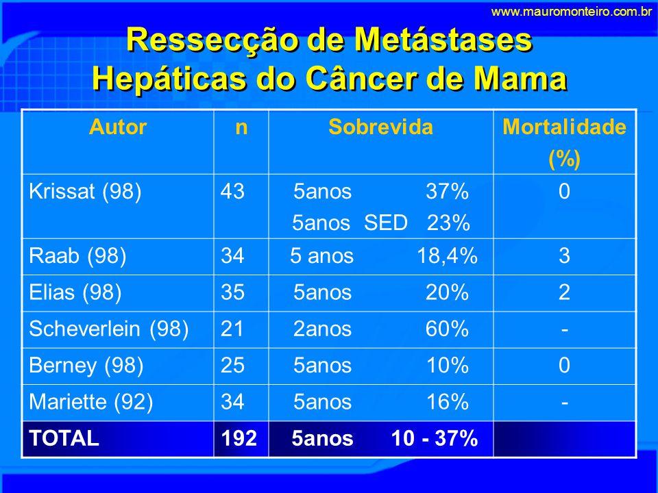 Ressecção de Metástases Hepáticas do Câncer de Mama