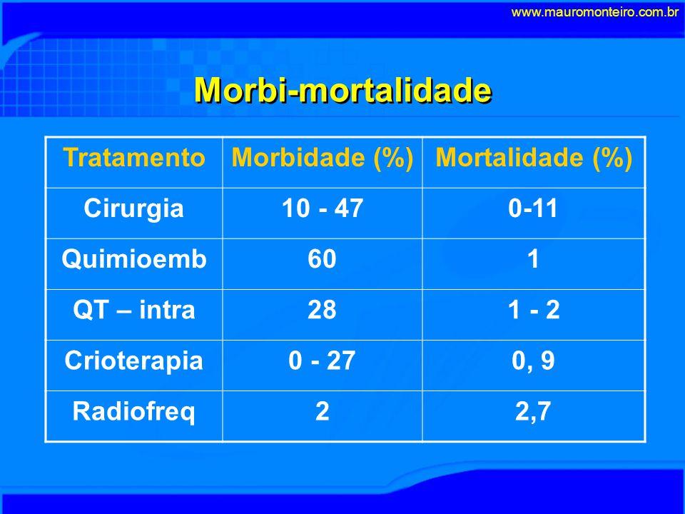 Morbi-mortalidade Tratamento Morbidade (%) Mortalidade (%) Cirurgia