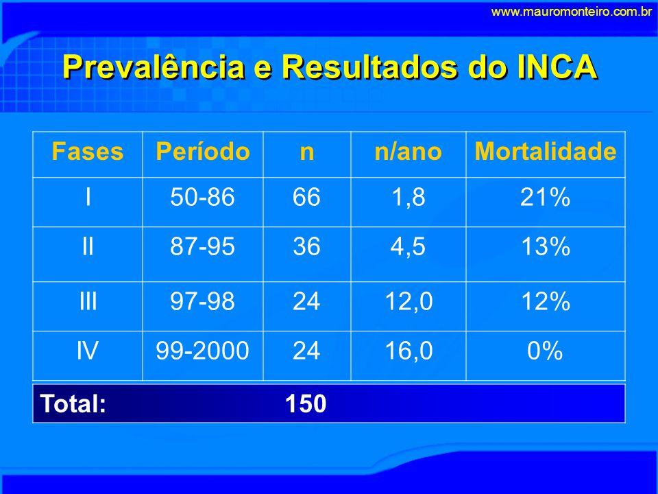 Prevalência e Resultados do INCA