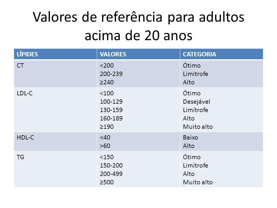 Valores de referência para adultos acima de 20 anos