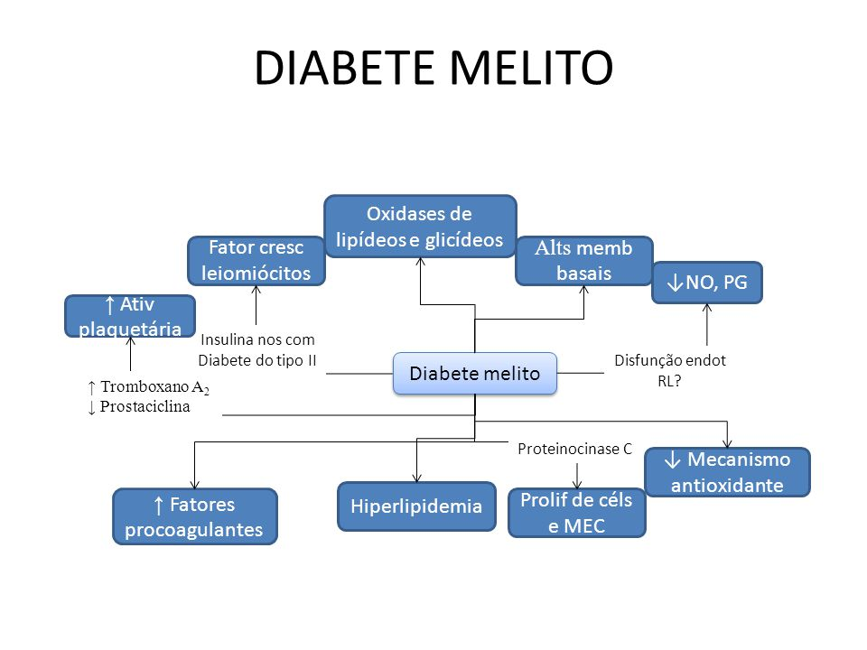 DIABETE MELITO Oxidases de lipídeos e glicídeos