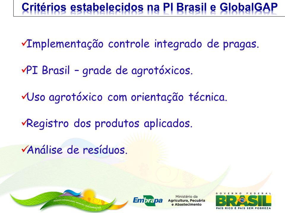 Critérios estabelecidos na PI Brasil e GlobalGAP