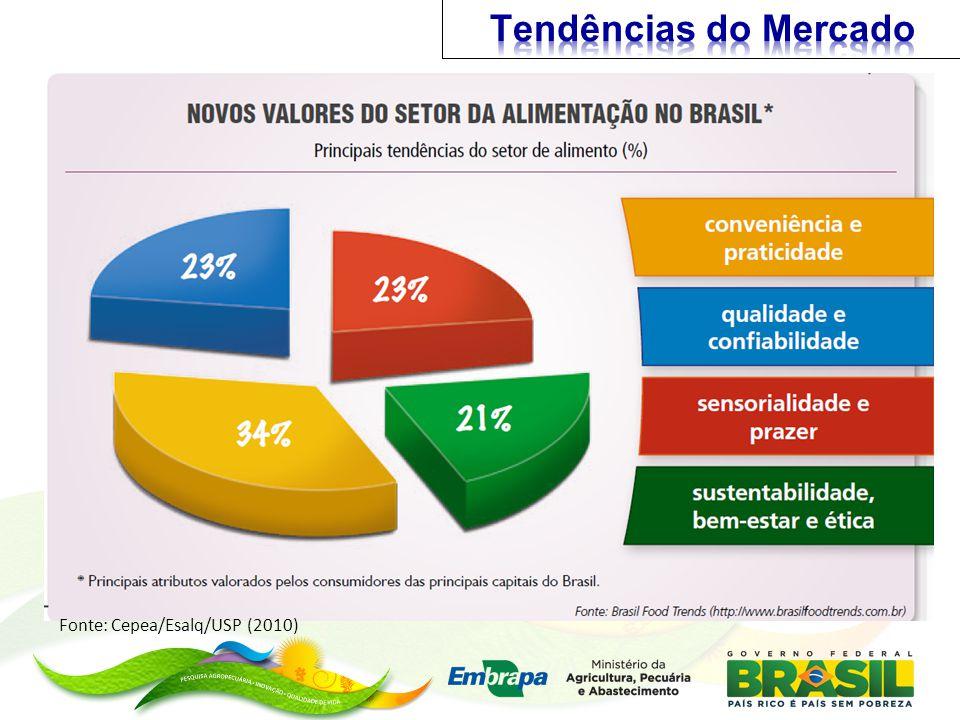 Tendências do Mercado Fonte: Cepea/Esalq/USP (2010)