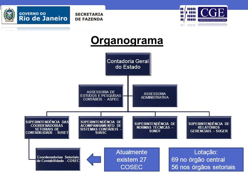 Organograma Atualmente existem 27 COSEC Lotação: 69 no órgão central