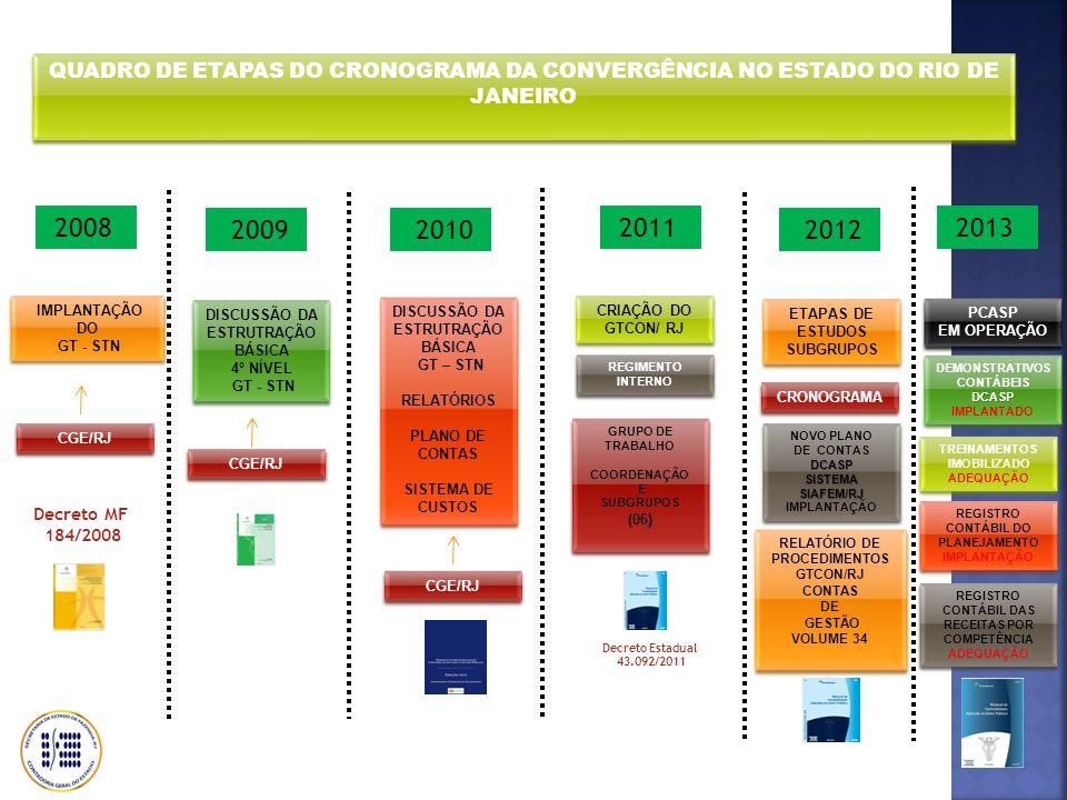 QUADRO DE ETAPAS DO CRONOGRAMA DA CONVERGÊNCIA NO ESTADO DO RIO DE JANEIRO