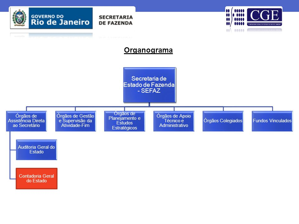 Organograma Secretaria de Estado de Fazenda - SEFAZ