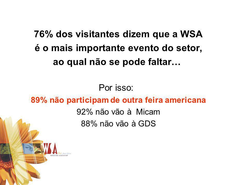 76% dos visitantes dizem que a WSA