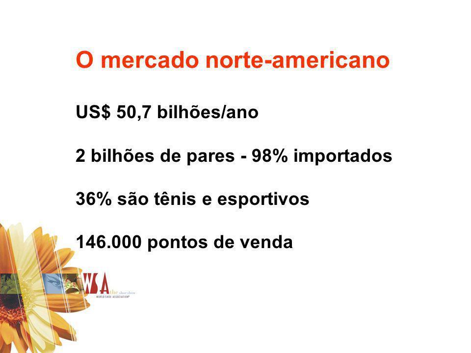 O mercado norte-americano