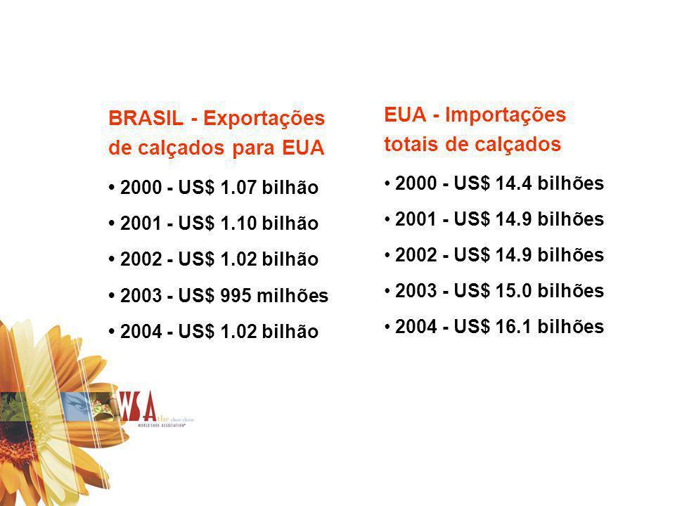 EUA - Importações totais de calçados BRASIL - Exportações