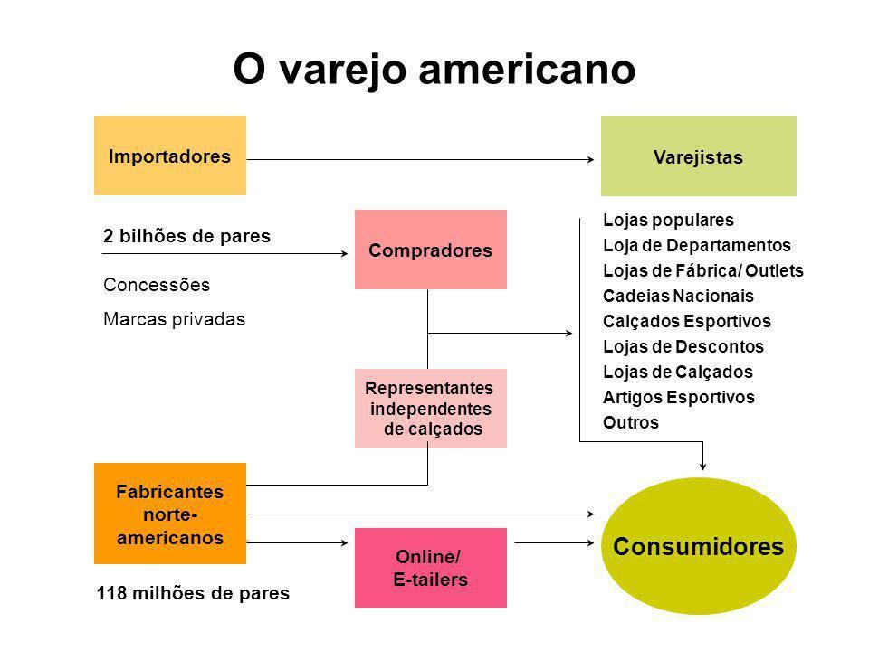 O varejo americano Consumidores Importadores Varejistas