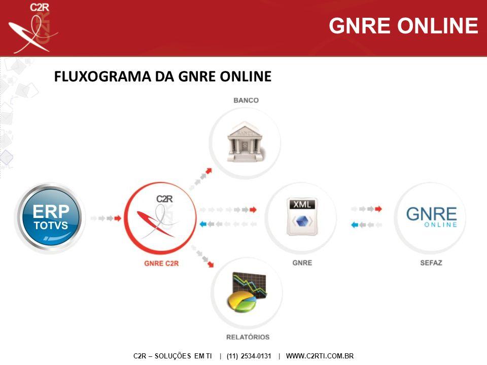 GNRE ONLINE FLUXOGRAMA DA GNRE ONLINE
