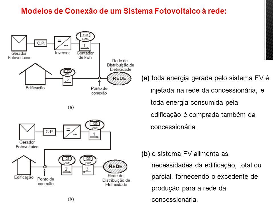 Modelos de Conexão de um Sistema Fotovoltaico à rede: