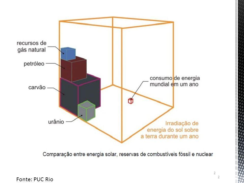 Fonte: PUC Rio 2