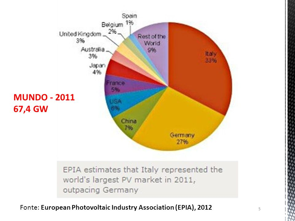 MUNDO - 2011 67,4 GW Fonte: European Photovoltaic Industry Association (EPIA), 2012