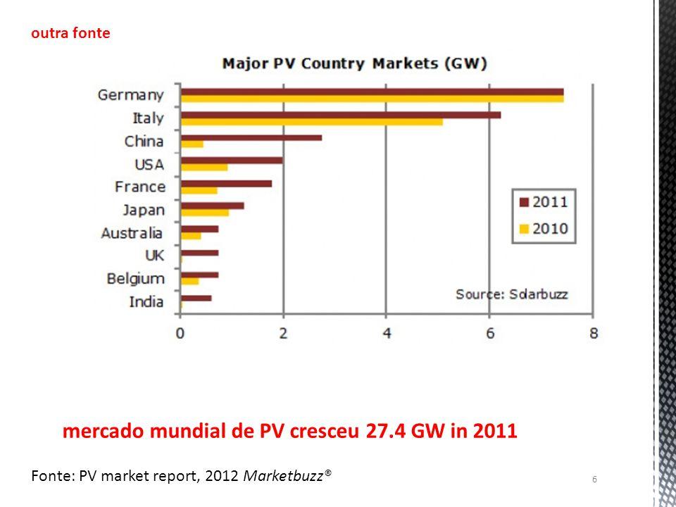 mercado mundial de PV cresceu 27.4 GW in 2011