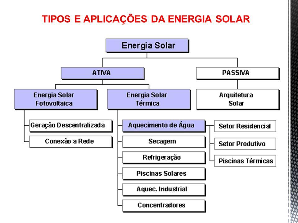 TIPOS E APLICAÇÕES DA ENERGIA SOLAR