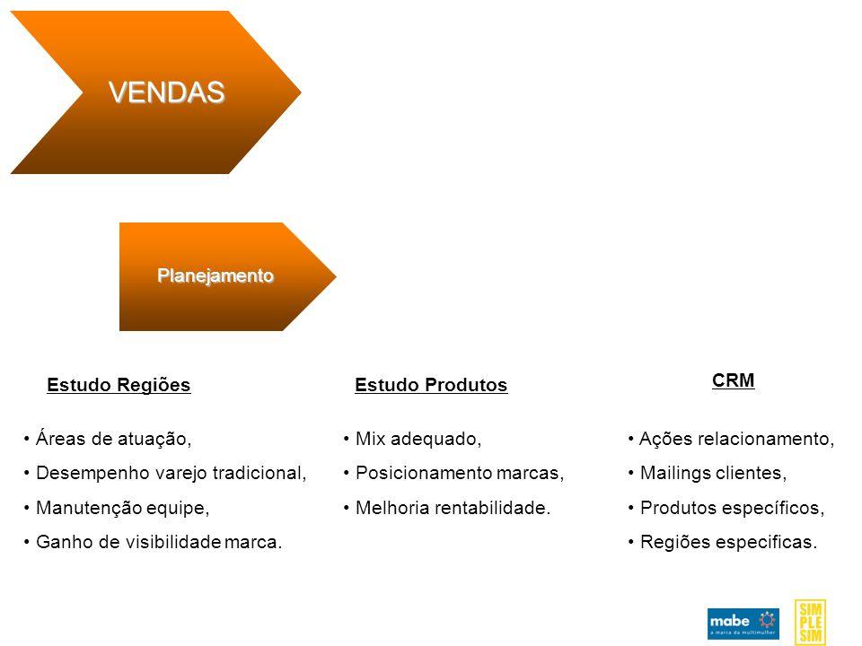 VENDAS Planejamento Estudo Regiões Estudo Produtos CRM