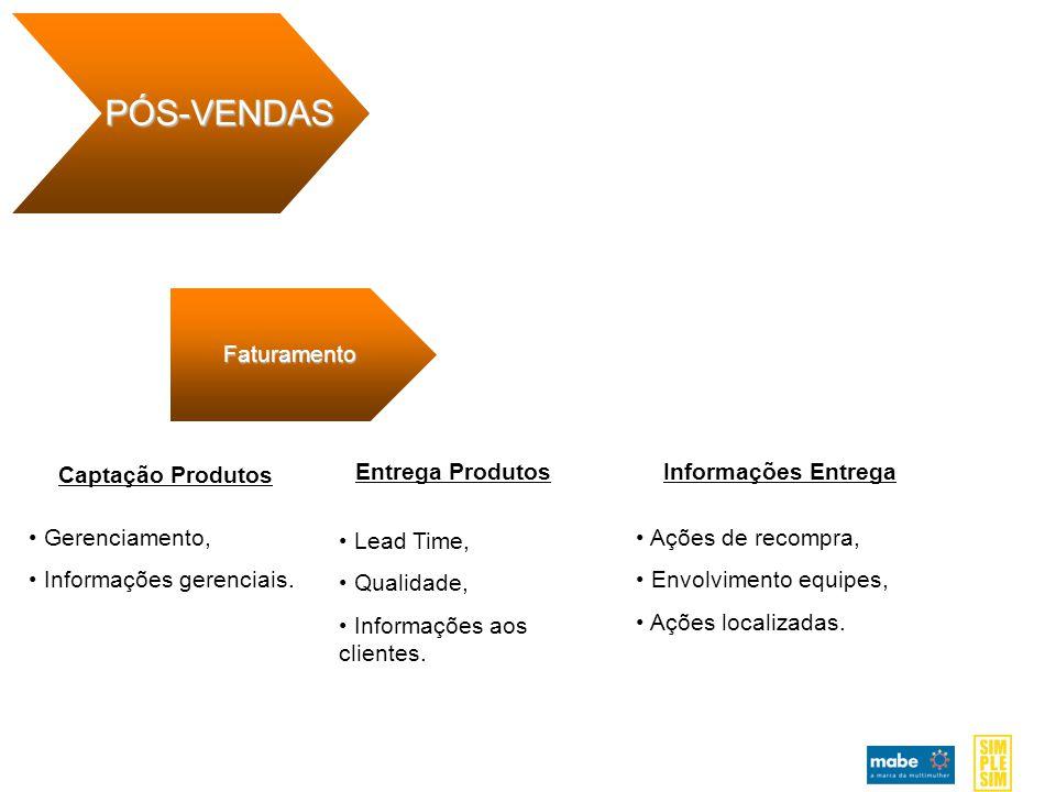PÓS-VENDAS Faturamento Captação Produtos Entrega Produtos