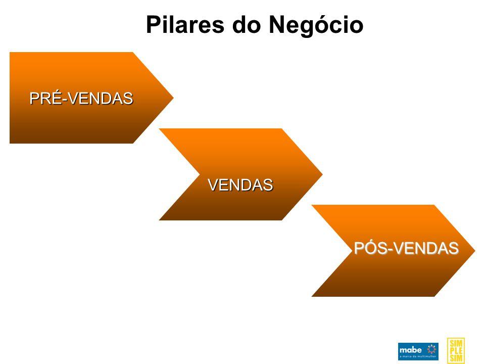 Pilares do Negócio PRÉ-VENDAS VENDAS PÓS-VENDAS