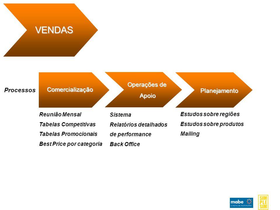 VENDAS Operações de Apoio Processos Comercialização Planejamento