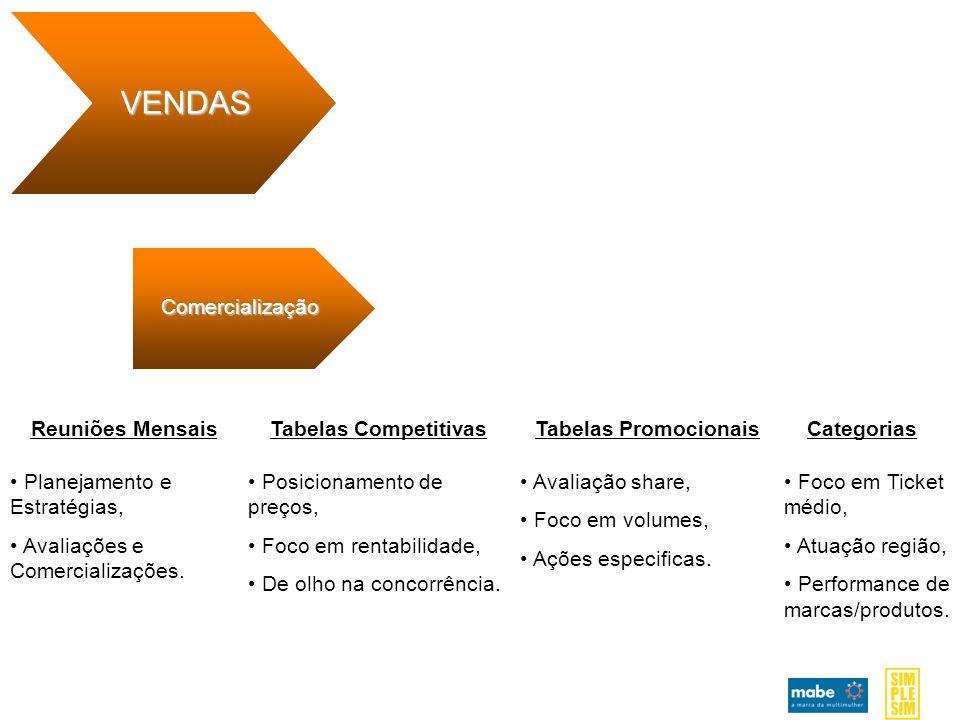 VENDAS Comercialização Reuniões Mensais Tabelas Competitivas