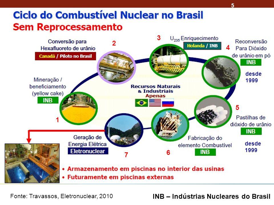 INB – Indústrias Nucleares do Brasil