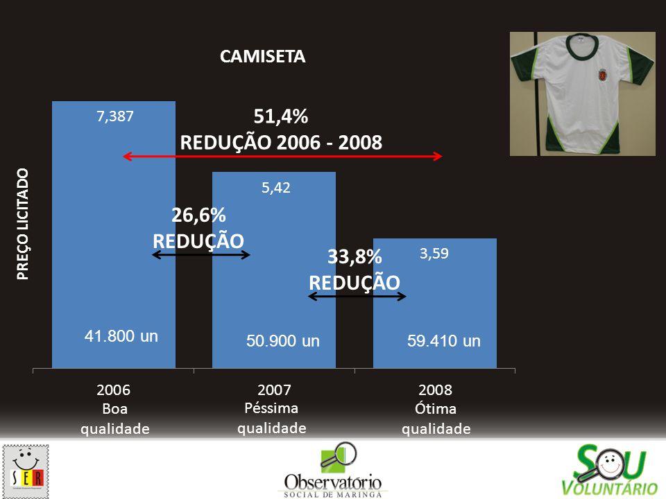 51,4% REDUÇÃO 2006 - 2008 26,6% REDUÇÃO 33,8% REDUÇÃO