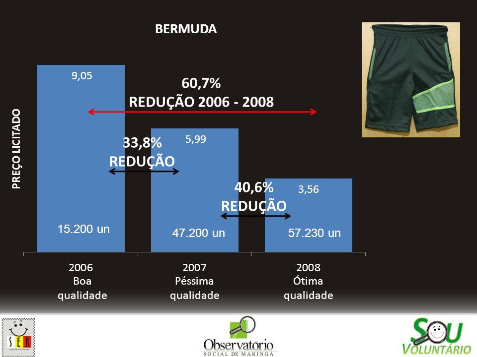 60,7% REDUÇÃO 2006 - 2008 33,8% REDUÇÃO 40,6% REDUÇÃO