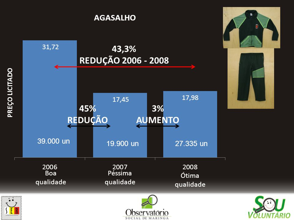 43,3% REDUÇÃO 2006 - 2008 45% REDUÇÃO 3% AUMENTO