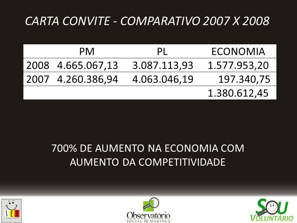 CARTA CONVITE - COMPARATIVO 2007 X 2008