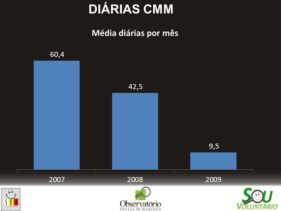 DIÁRIAS CMM