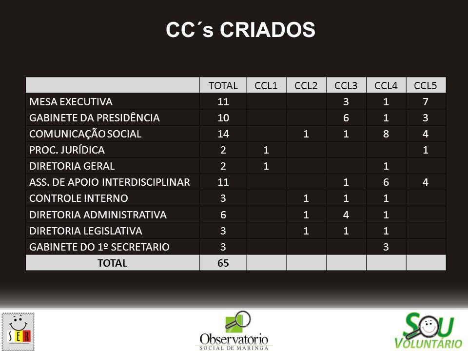CC´s CRIADOS TOTAL CCL1 CCL2 CCL3 CCL4 CCL5 MESA EXECUTIVA 11 3 1 7