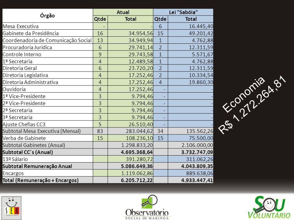 Economia R$ 1.272.264,81 Órgão Atual Lei Sabóia Qtde Total