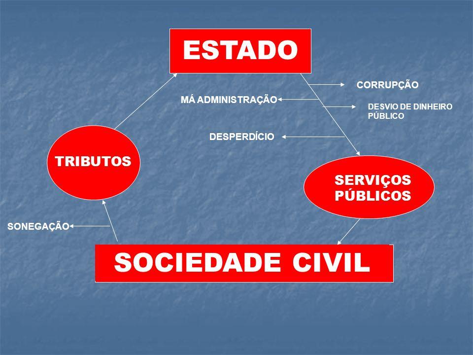ESTADO SOCIEDADE CIVIL TRIBUTOS SERVIÇOS PÚBLICOS CORRUPÇÃO