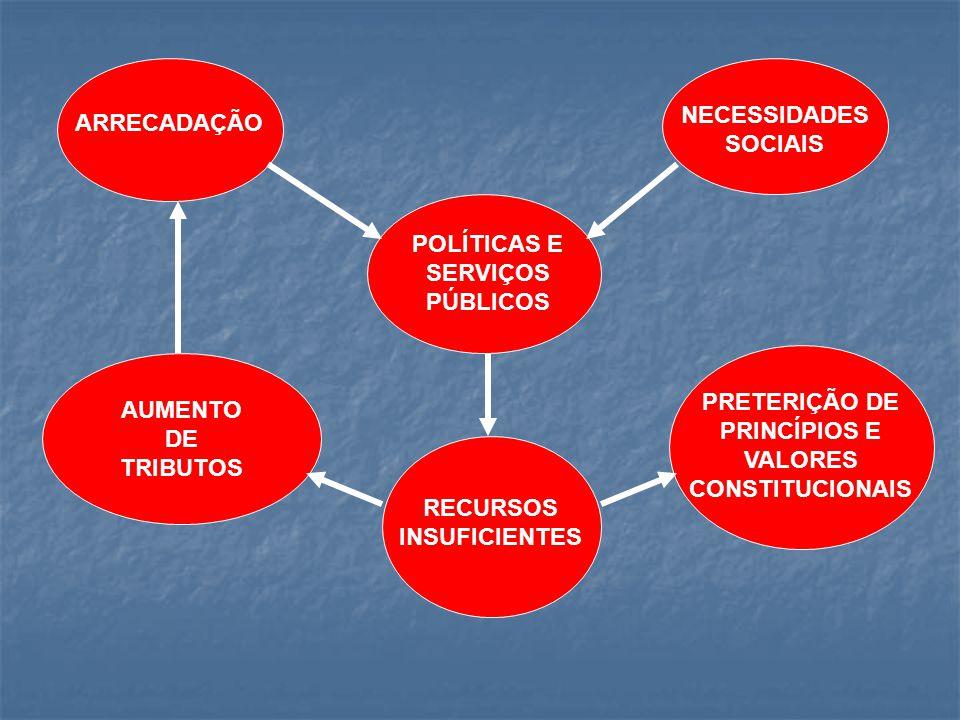 POLÍTICAS E SERVIÇOS PÚBLICOS