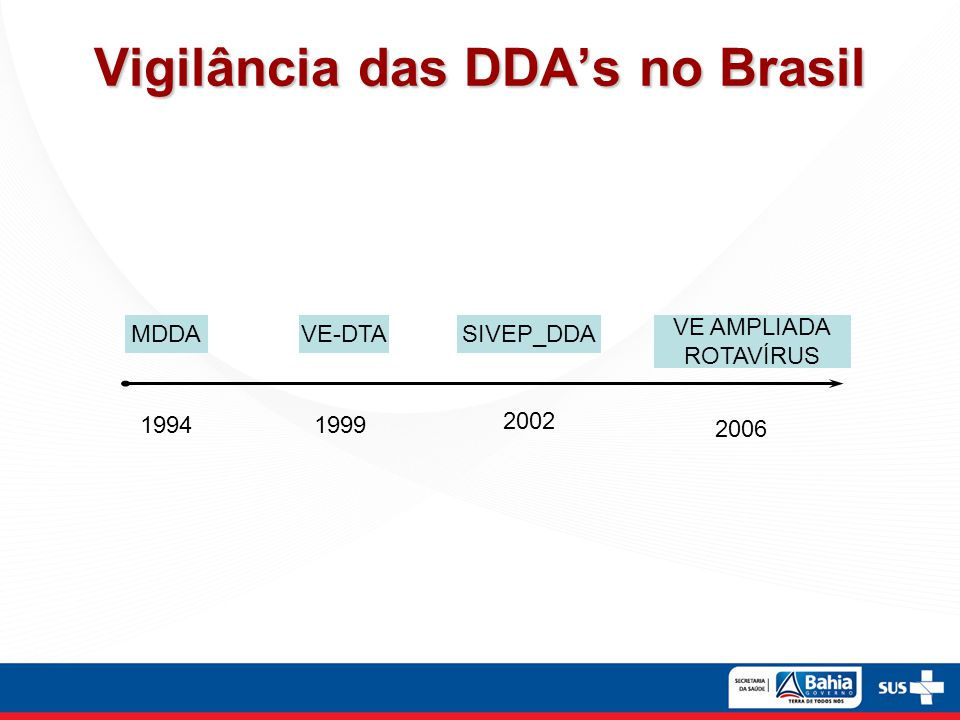 Vigilância das DDA's no Brasil