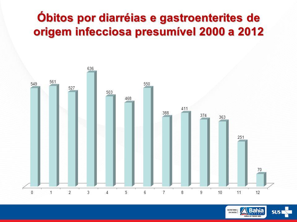 Óbitos por diarréias e gastroenterites de origem infecciosa presumível 2000 a 2012
