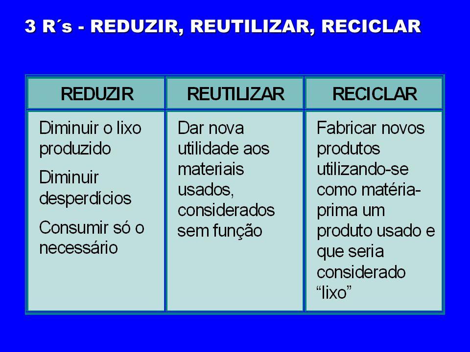 3 R´s - REDUZIR, REUTILIZAR, RECICLAR