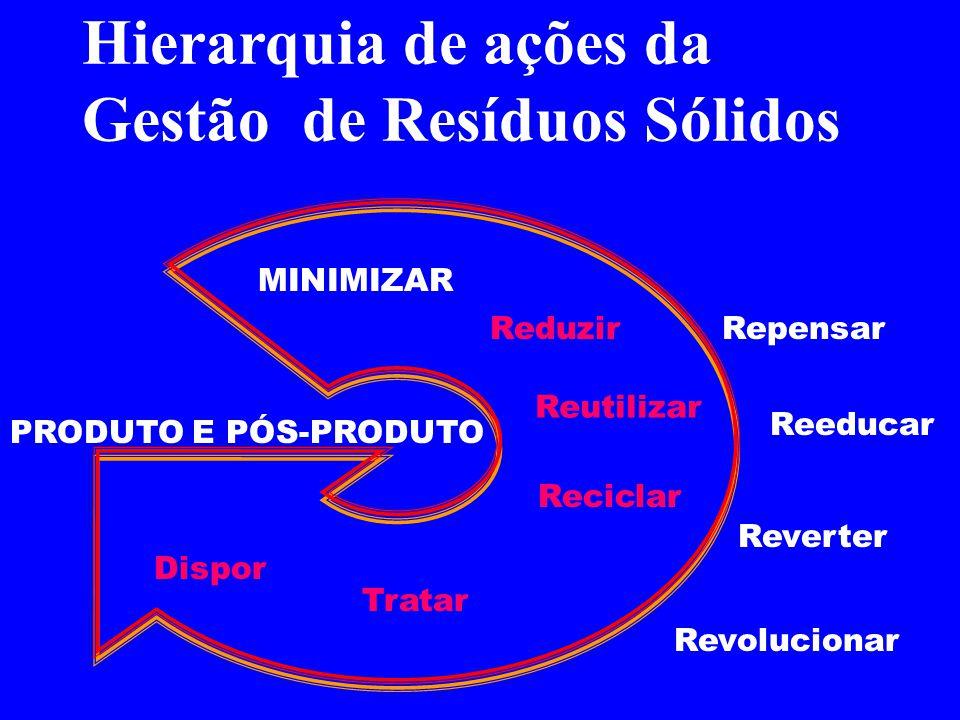 Hierarquia de ações da Gestão de Resíduos Sólidos