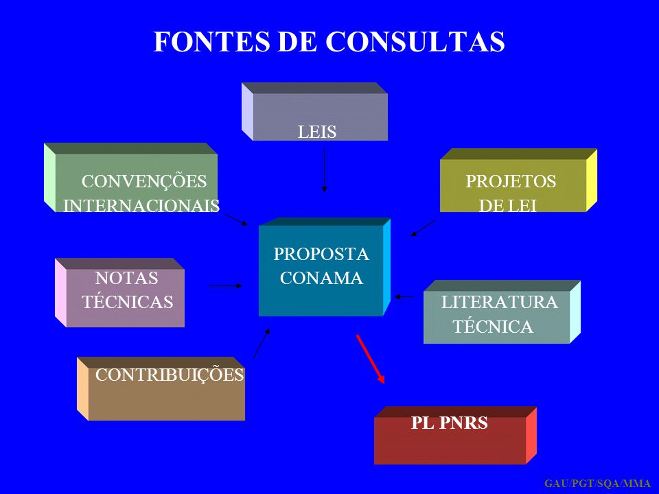 FONTES DE CONSULTAS LEIS CONVENÇÕES PROJETOS INTERNACIONAIS DE LEI