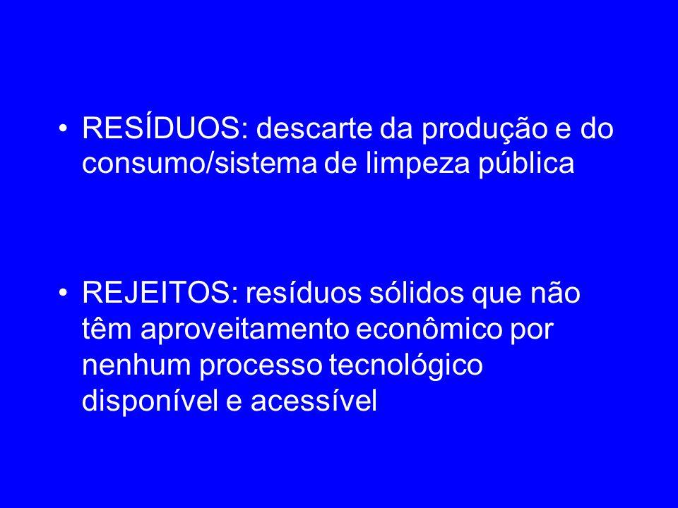 RESÍDUOS: descarte da produção e do consumo/sistema de limpeza pública