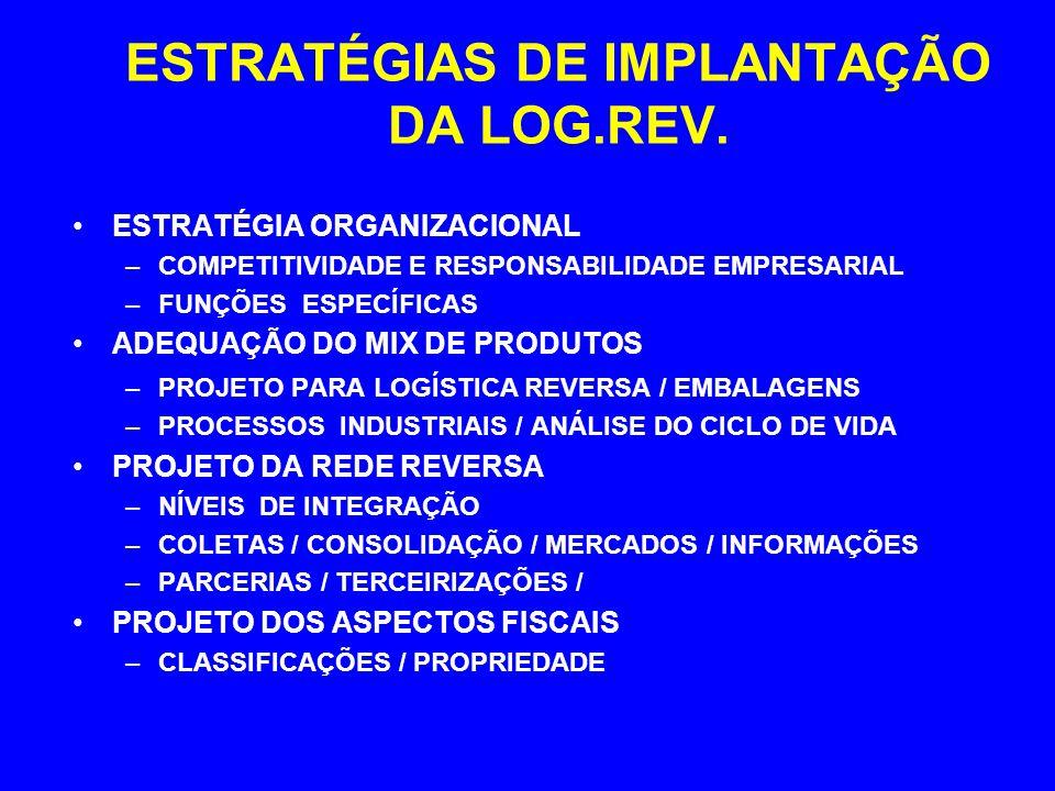 ESTRATÉGIAS DE IMPLANTAÇÃO DA LOG.REV.