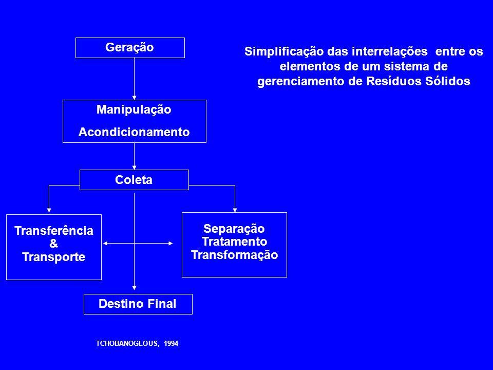 Geração Simplificação das interrelações entre os elementos de um sistema de gerenciamento de Resíduos Sólidos.