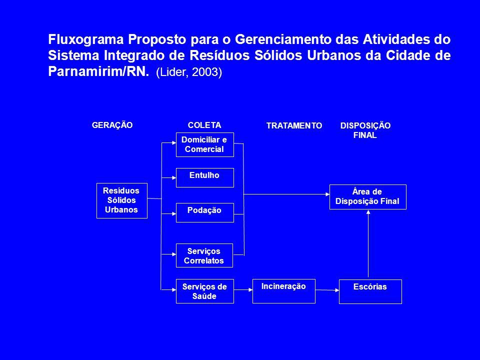Fluxograma Proposto para o Gerenciamento das Atividades do Sistema Integrado de Resíduos Sólidos Urbanos da Cidade de Parnamirim/RN. (Lider, 2003)