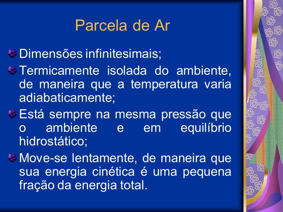 Parcela de Ar Dimensões infinitesimais;