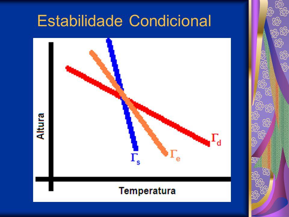 Estabilidade Condicional
