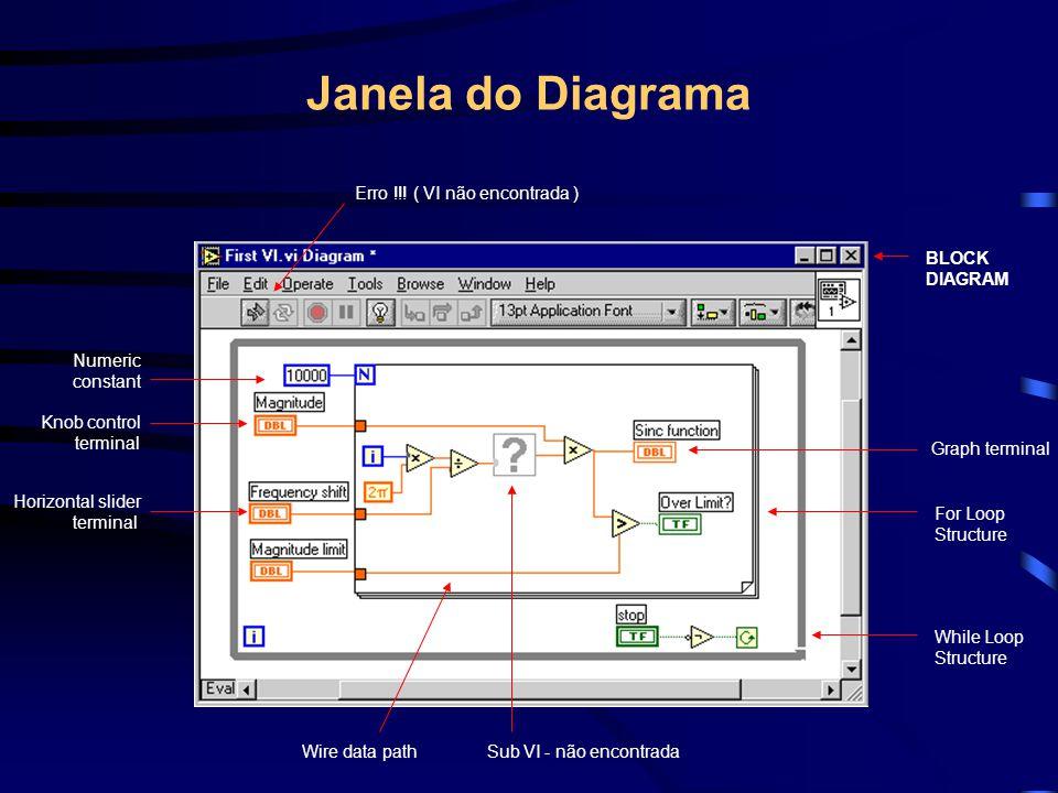 Janela do Diagrama BLOCK DIAGRAM Graph terminal For Loop Structure