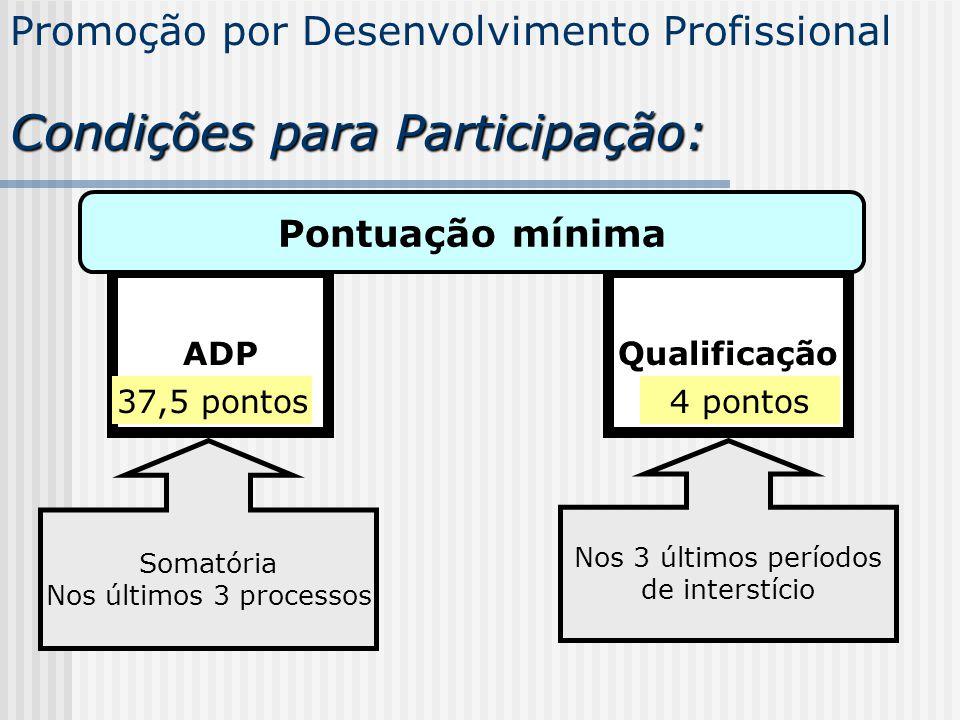 Promoção por Desenvolvimento Profissional Condições para Participação: